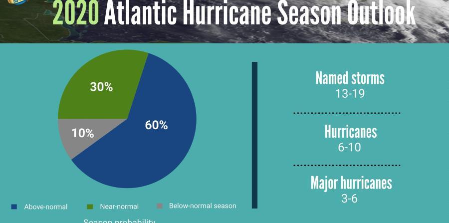 Un resumen infográfico que muestra la probabilidad de la temporada de huracanes y el número de tormentas con nombre pronosticadas a partir de la Perspectiva de la temporada de huracanes del Atlántico 2020 de NOAA.