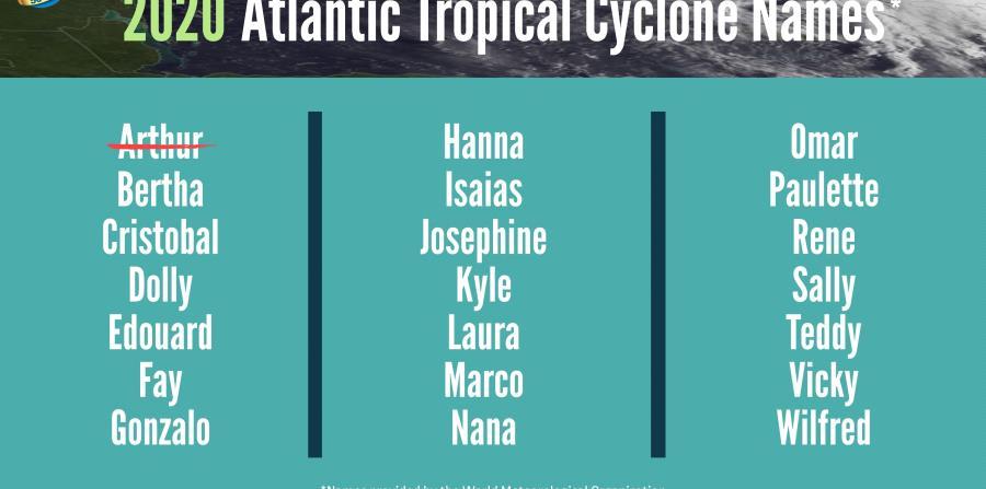 Nombre de los sistemas para esta temporada de huracanes. (NOAA)
