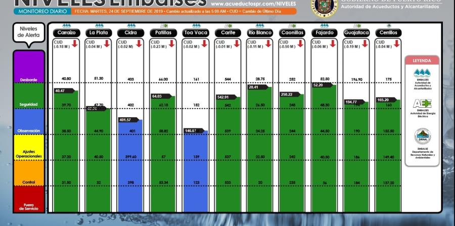 Estos son los niveles de los embalses según el informe de las 5:00 de la mañana. (AAA)