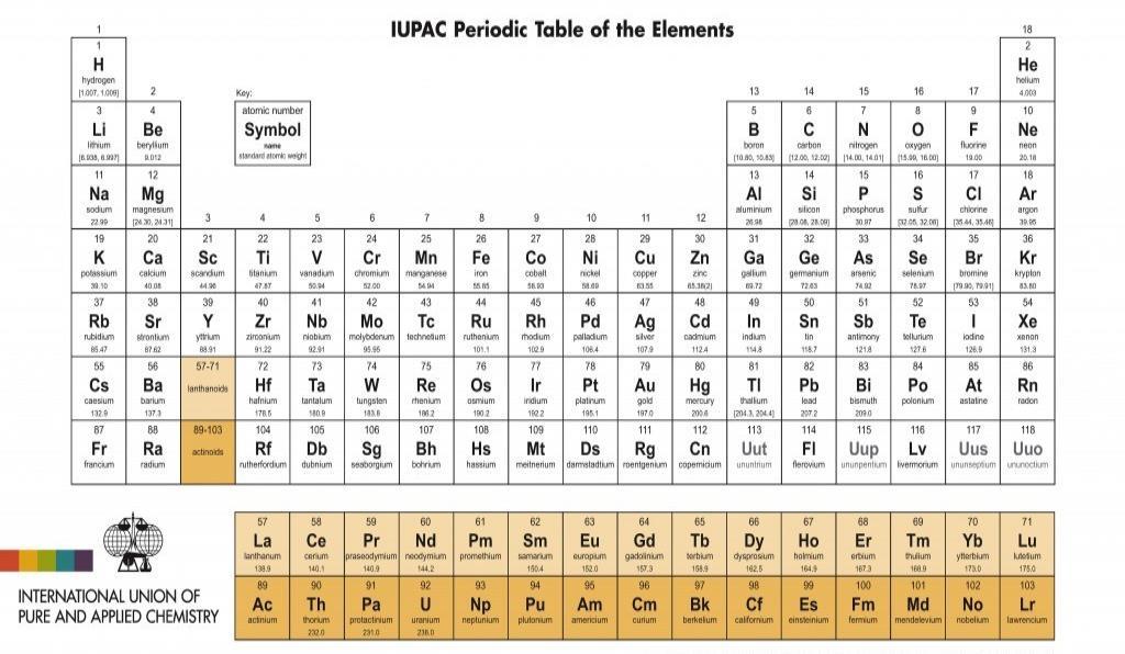 Cuatro nuevos elementos qumicos en la tabla peridica el nuevo da urtaz Images
